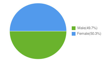 Southall population by gender