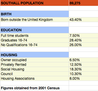 Southall population by breakdown